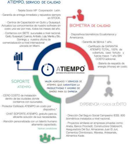 Infografia sobre Servicios de Atiempo: Servicio de Calidad - Biometría de Calidad- Soporte Técnico - Experiencia y Casos de Éxito